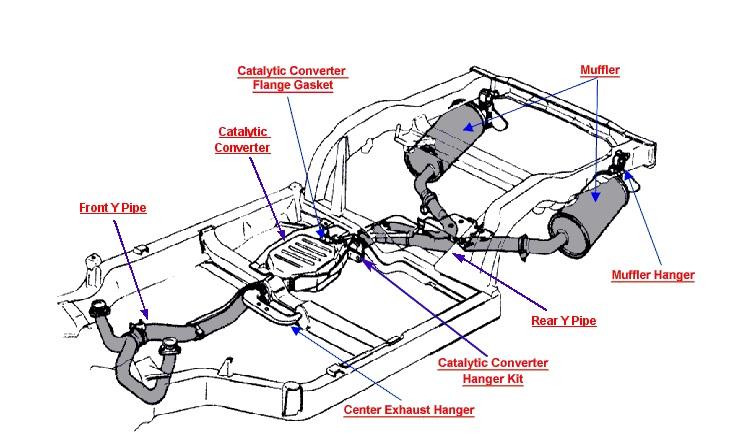 Exhaust System Garage Auto Ryder